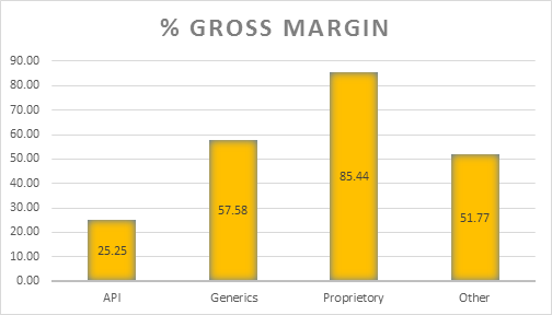 Quarterly results with segment wise gross profit margins